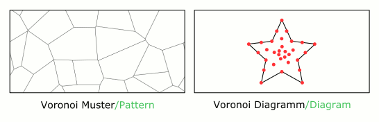 Inkscape Voronoi Methode Preview