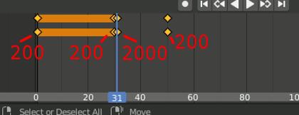 Keyframes in Timeline