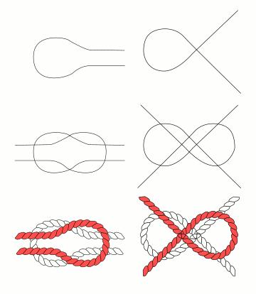 Knoten aufbauen