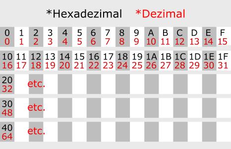 Hexadezimal 0 bis 40
